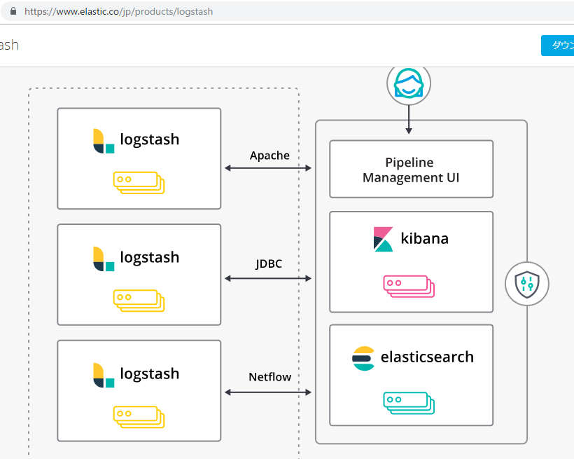 Elasticsearch – ソフトウェアエンジニアの技術ブログ:Software